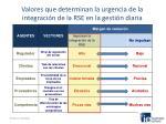 valores que determinan la urgencia de la integraci n de la rse en la gesti n diaria