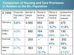 comparison of housing and care provisions in relation to the 80 population