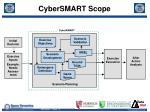 cybersmart scope