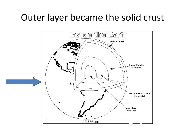 Outer layer became the solid crust