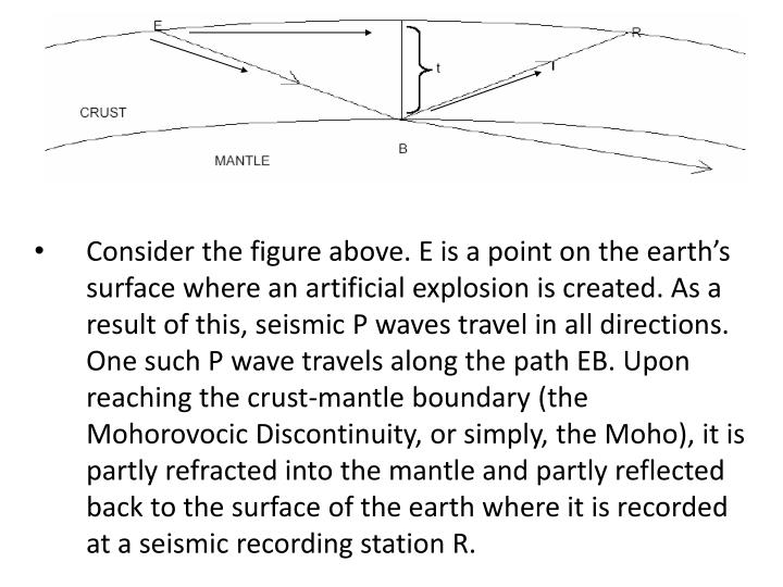 Consider the figure above. E is a point on the earth's surface where an artificial explosion is created. As a result of this, seismic P waves travel in all directions. One such P wave travels along the path EB. Upon reaching the crust-mantle boundary (the Mohorovocic Discontinuity, or simply, the Moho), it is partly refracted into the mantle and partly reflected back to the surface of the earth where it is recorded at a seismic recording station R.