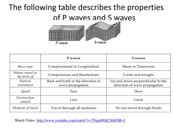 The following table describes the properties of P waves and S waves