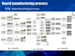 board manufacturing process1
