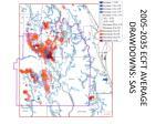 2005 2035 ecft average drawdowns sas