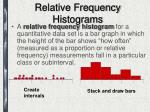 relative frequency histograms