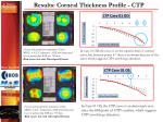 results corneal thickness profile ctp