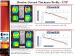 results corneal thickness profile ctp1