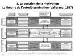 3 la question de la motivation la th orie de l autod termination vallerand 1997