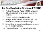 ten top monitoring findings fy 20121