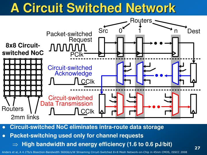 A Circuit Switched Network