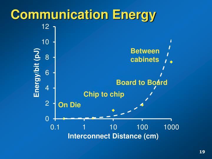 Communication Energy