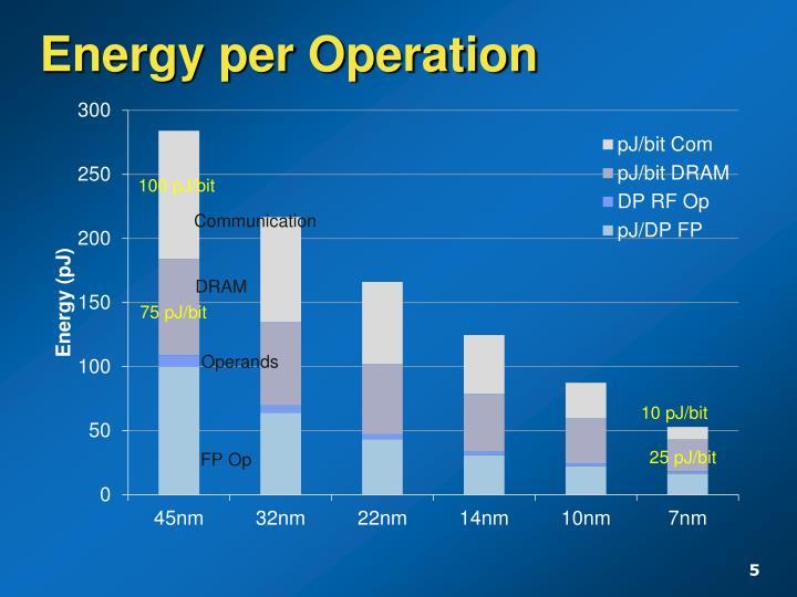 Energy per Operation