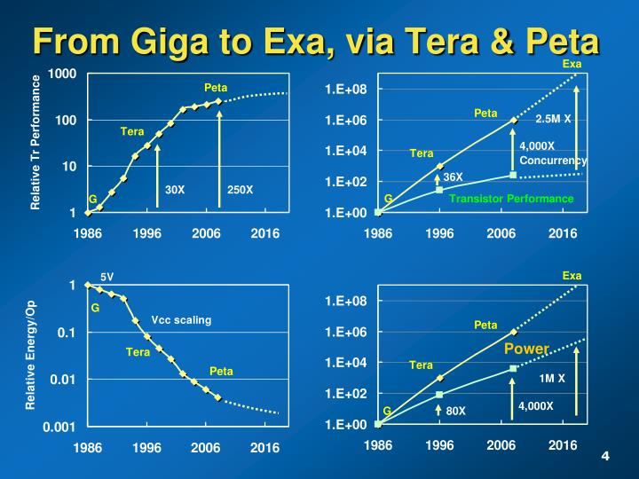 From Giga to Exa, via Tera & Peta