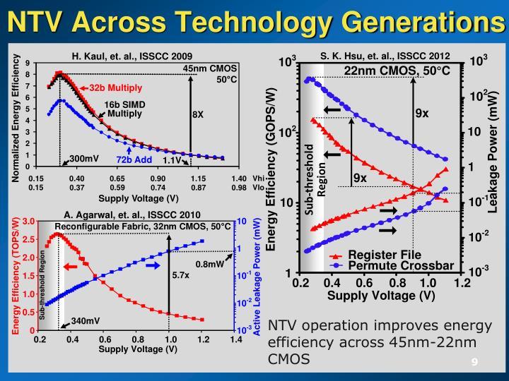 NTV Across Technology Generations