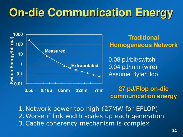 On-die Communication Energy