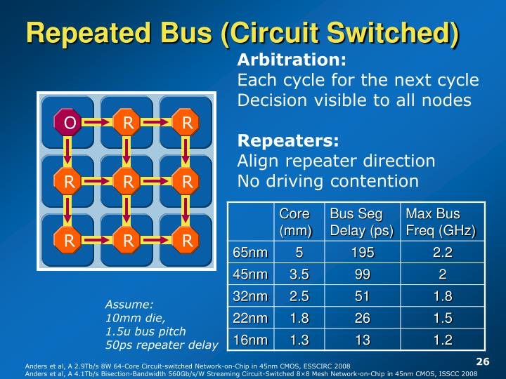 Repeated Bus (Circuit Switched)