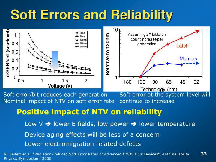 Soft Errors and Reliability