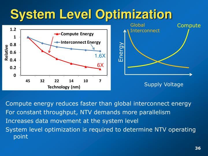 System Level Optimization