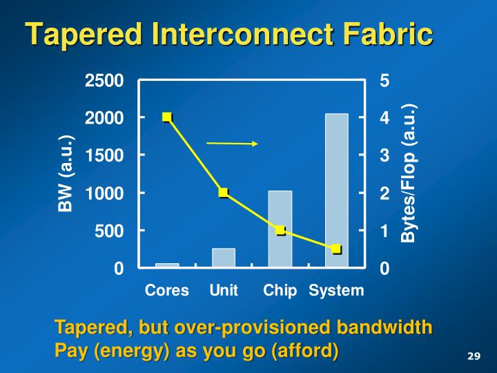 Tapered Interconnect Fabric