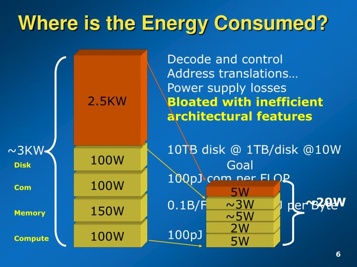 Where is the Energy Consumed?