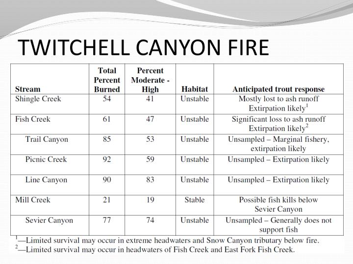TWITCHELL CANYON FIRE