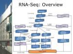 rna seq overview