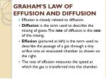 graham s law of effusion and diffusion
