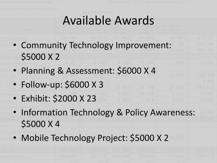 Available Awards