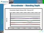groundwater standing depth