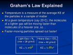 graham s law explained