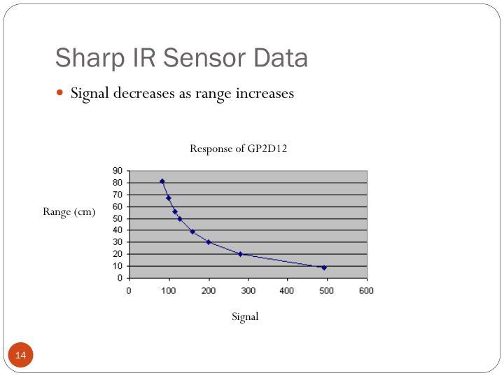 Sharp IR Sensor Data