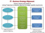 it business strategy alignment
