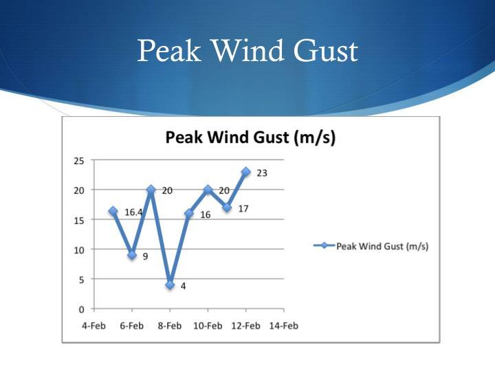 Peak Wind Gust