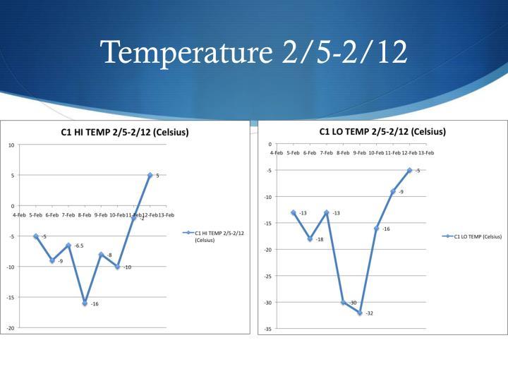Temperature 2/5-2/12