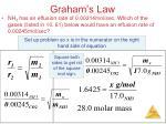 graham s law2