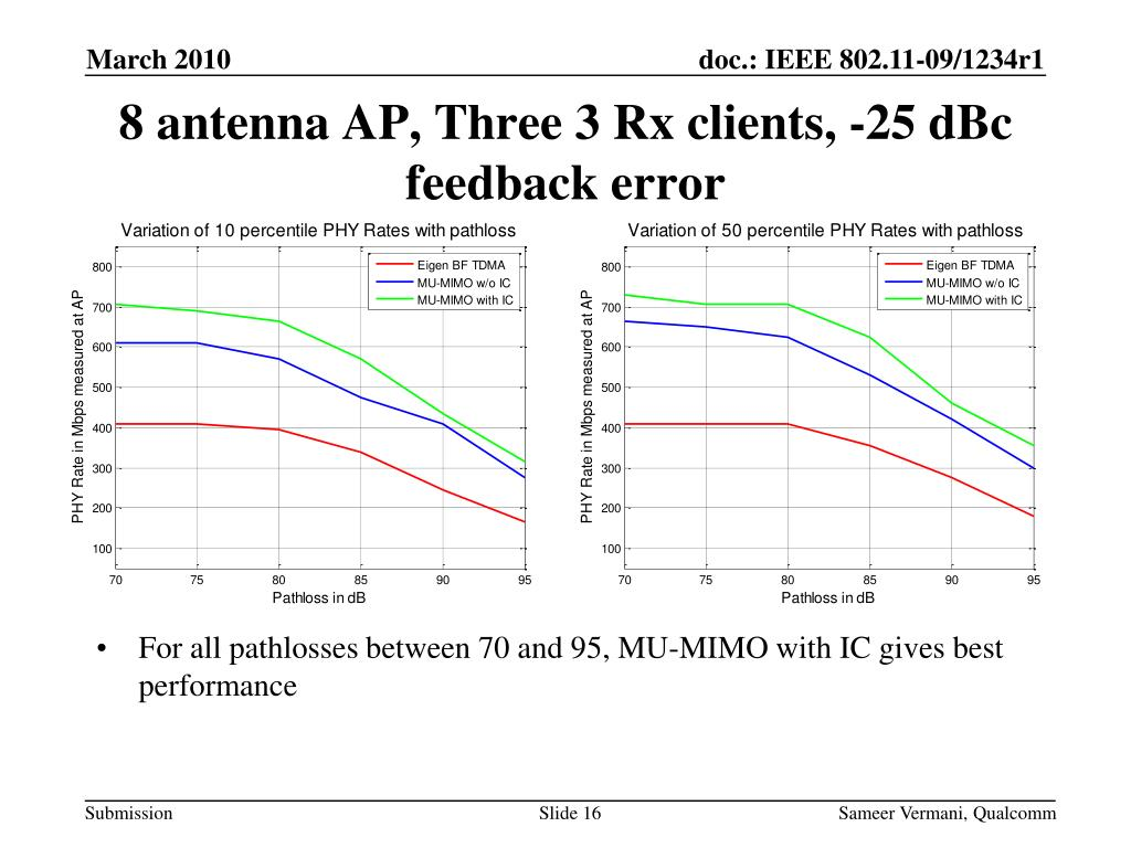 PPT - Interference Cancellation for Downlink MU-MIMO PowerPoint
