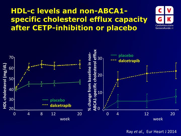 hdl c levels and non abca1 specific cholesterol efflux capacity after cetp inhibition or placebo n.