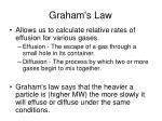 graham s law
