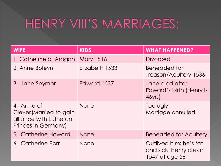 HENRY VIII'S MARRIAGES: