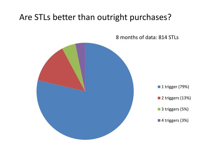Are STLs better than outright purchases?
