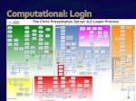 computational login