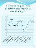 courbe de fr quence du dispositif d accueil pour les familles rroms