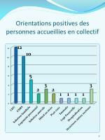 orientations positives des personnes accueillies en collectif