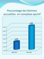 pourcentage des femmes accueillies en complexe sportif