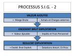 processus s i g 2