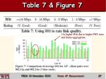 table 7 figure 7