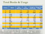 total books usage3