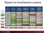 reports for area network leaders