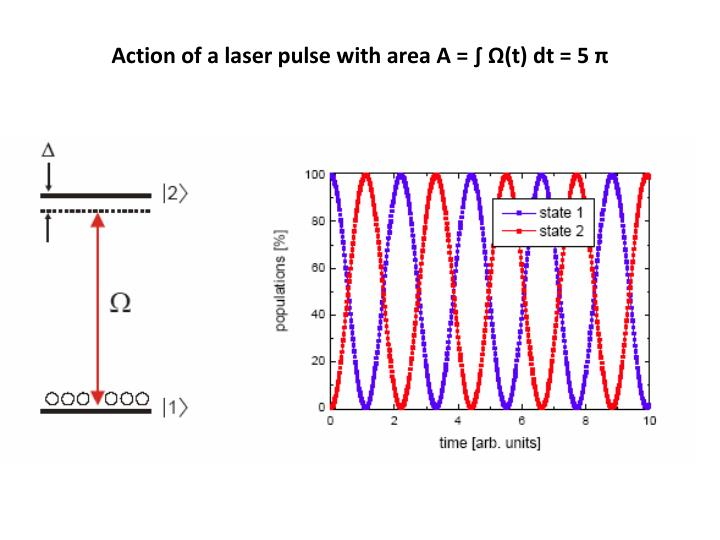 Action of a laser pulse with area