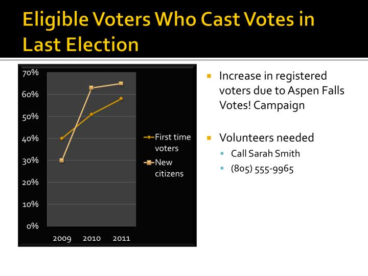 eligible voters who cast votes in last election n.
